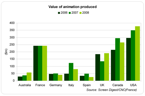 global animation industry The total value of global animation industry is projected to reach us$ 270 billion by 2020.